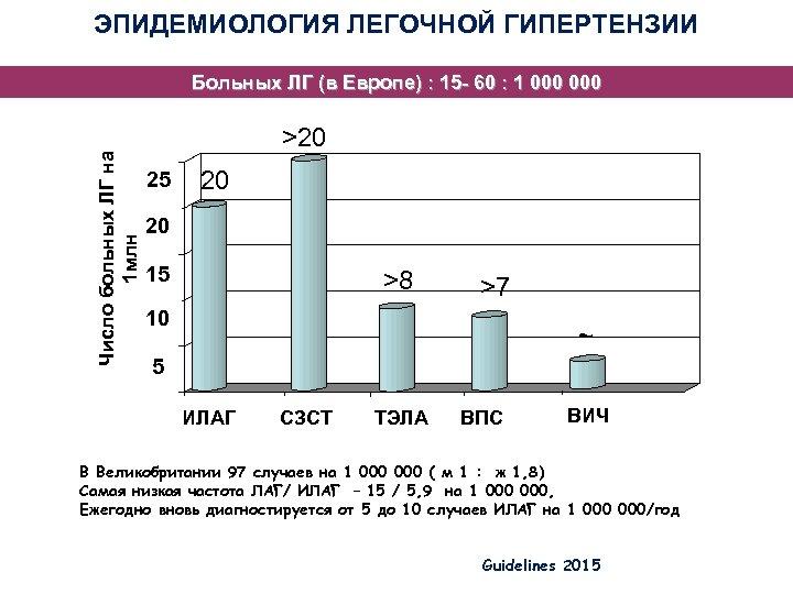 ЭПИДЕМИОЛОГИЯ ЛЕГОЧНОЙ ГИПЕРТЕНЗИИ Число больных ЛГ на 1 млн Больных ЛГ (в Европе) :