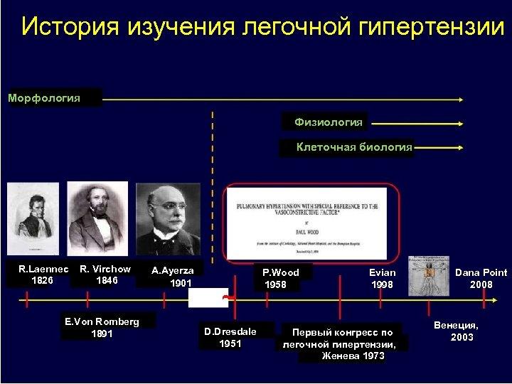 История изучения легочной гипертензии Морфология Физиология Клеточная биология R. Laennec 1826 R. Virchow 1846