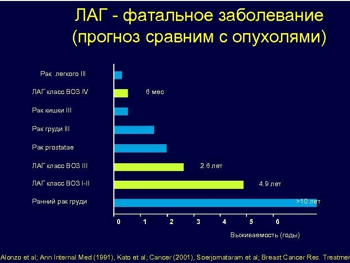ЛАГ - фатальное заболевание (прогноз сравним с опухолями) Рак легкого III ЛАГ класс ВОЗ