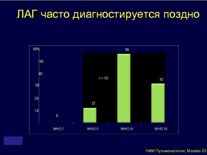 ЛАГ часто диагностируется поздно 60% 56 50 40 n = 82 32 30 20