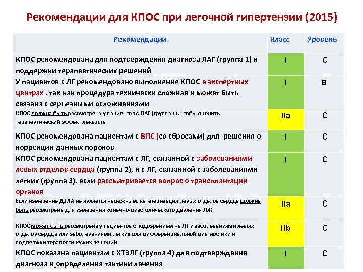 Рекомендации для КПОС при легочной гипертензии (2015) Рекомендации КПОС рекомендована для подтверждения диагноза ЛАГ