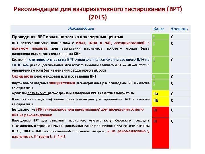 Рекомендации для вазореактивного тестирования (ВРТ) (2015) Рекомендации Класс Проведение ВРТ показано только в экспертных