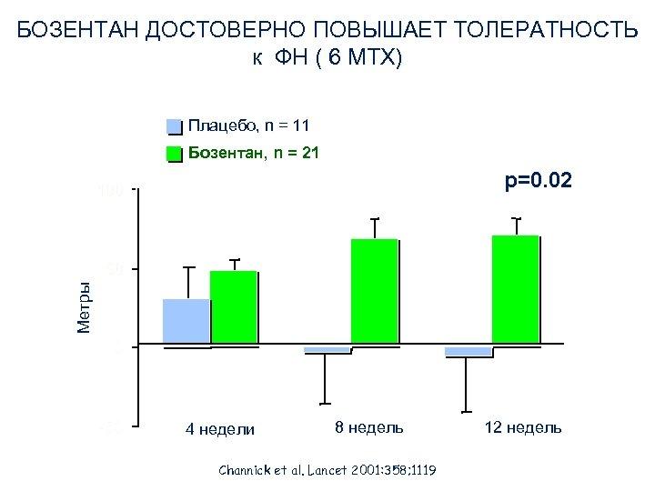 БОЗЕНТАН ДОСТОВЕРНО ПОВЫШАЕТ ТОЛЕРАТНОСТЬ к ФН ( 6 МТХ) Плацебо, n = 11 Бозентан,