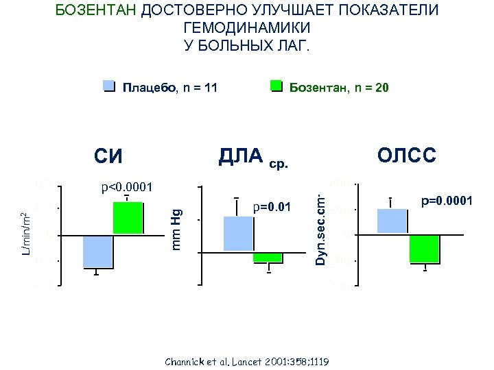 БОЗЕНТАН ДОСТОВЕРНО УЛУЧШАЕТ ПОКАЗАТЕЛИ ГЕМОДИНАМИКИ У БОЛЬНЫХ ЛАГ. Плацебо, n = 11 ДЛА ср.