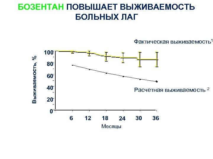 БОЗЕНТАН ПОВЫШАЕТ ВЫЖИВАЕМОСТЬ БОЛЬНЫХ ЛАГ Выживаемость, % Фактическая выживаемость1 100 80 60 40 Расчетная