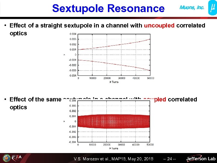 Sextupole Resonance Muons, Inc. • Effect of a straight sextupole in a channel with