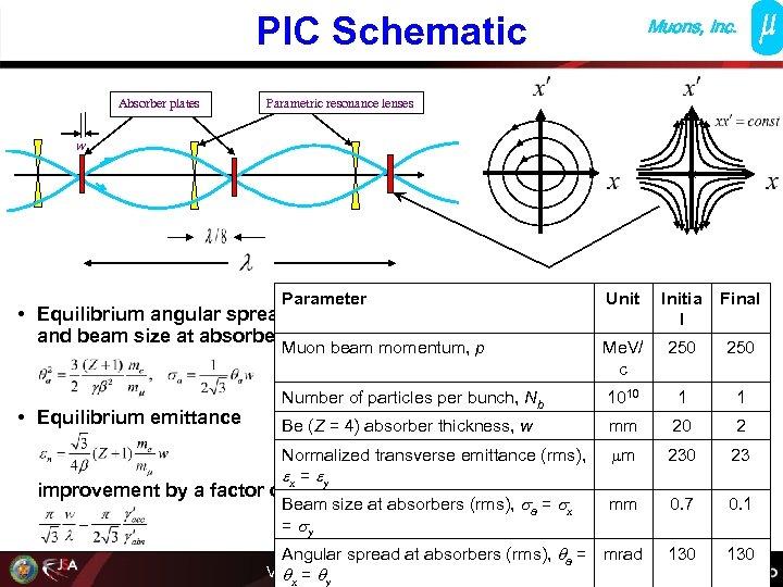 PIC Schematic Absorber plates Muons, Inc. Parametric resonance lenses w Parameter Unit Initia l