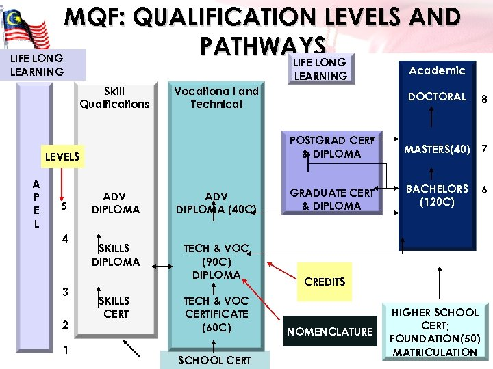 MQF: QUALIFICATION LEVELS AND PATHWAYS LIFE LONG LEARNING Skill Qualfications Vocationa l and Technical