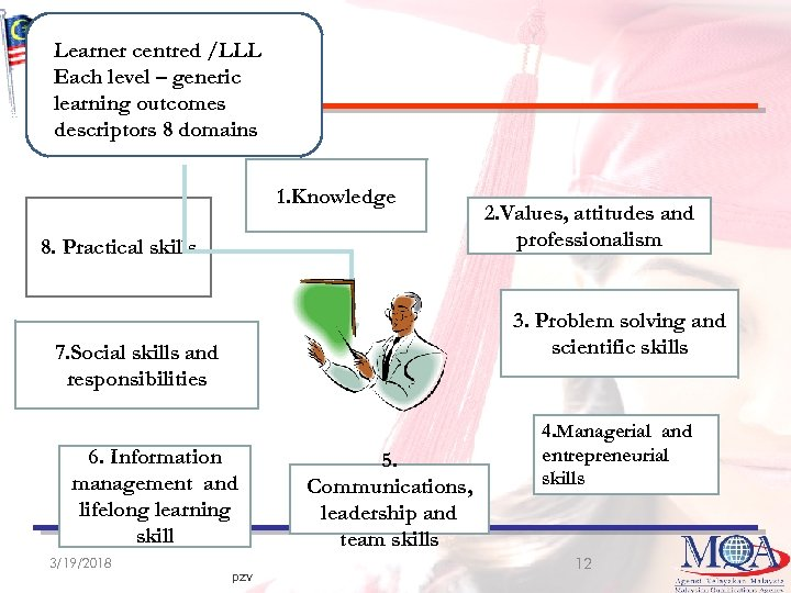 Learner centred /LLL Each level –*8 generic learning outcomes descriptors 8 domains 1. Knowledge