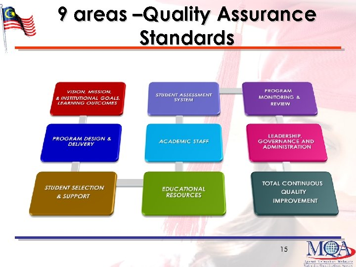 9 areas –Quality Assurance Standards 15