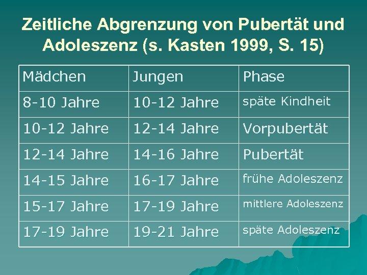 Zeitliche Abgrenzung von Pubertät und Adoleszenz (s. Kasten 1999, S. 15) Mädchen Jungen Phase