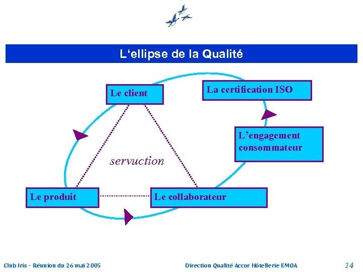 L'ellipse de la Qualité La certification ISO Le client L'engagement consommateur servuction Le produit