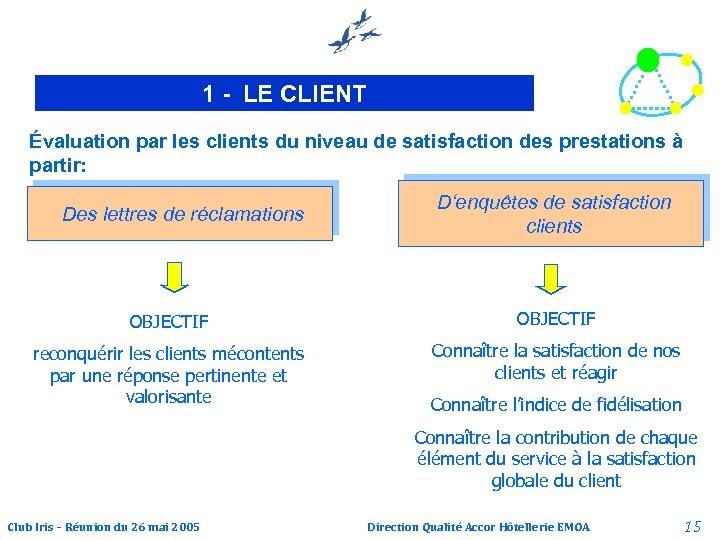 1 - LE CLIENT Évaluation par les clients du niveau de satisfaction des prestations