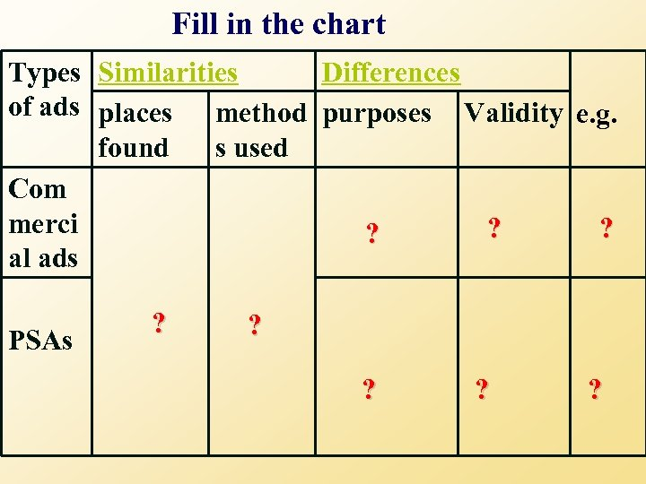 Fill in the chart Types Similarities Differences of ads places method purposes Validity e.