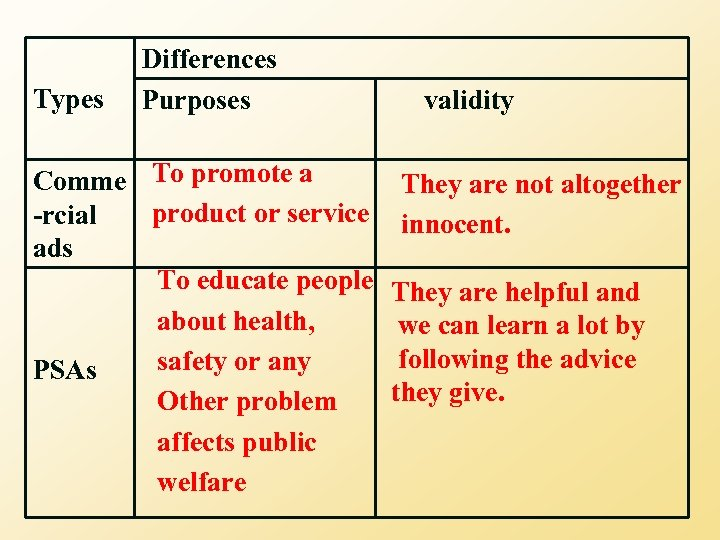 Types Differences Purposes Comme To promote a product or service -rcial ads To educate