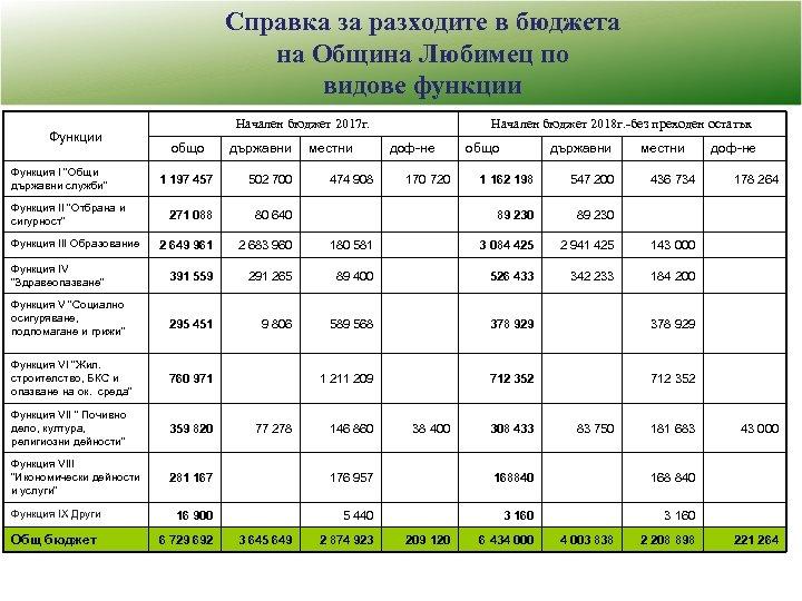 Справка за разходите в бюджета на Община Любимец по видове функции Функция І