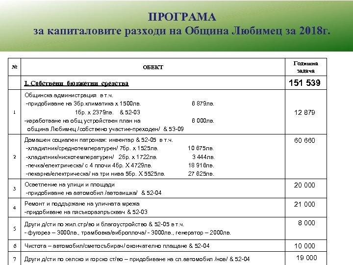 ПРОГРАМА за капиталовите разходи на Община Любимец за 2018 г. Годишна задача ОБЕКТ №