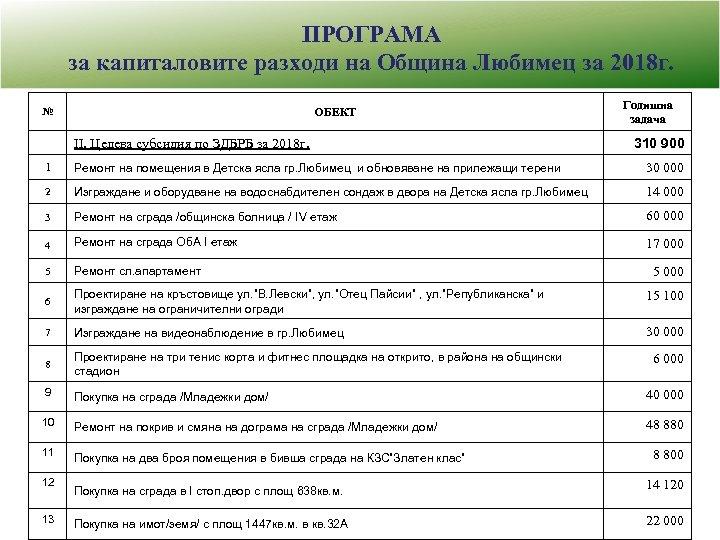 ПРОГРАМА за капиталовите разходи на Община Любимец за 2018 г. ОБЕКТ № Годишна задача