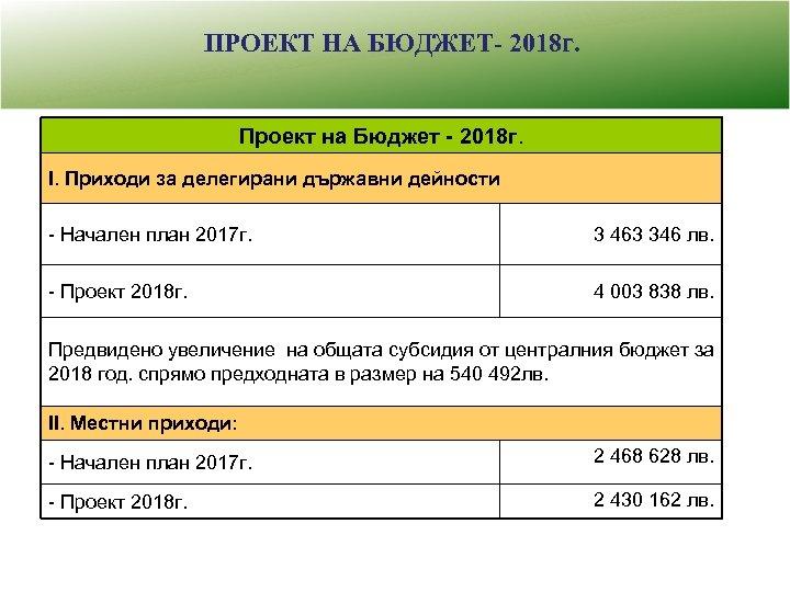 ПРОЕКТ НА БЮДЖЕТ- 2018 г. Проект на Бюджет - 2018 г. І. Приходи за