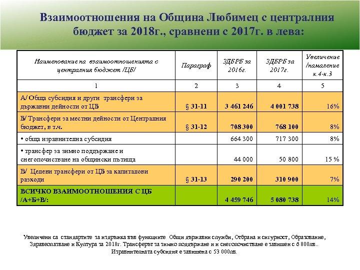 Взаимоотношения на Община Любимец с централния бюджет за 2018 г. , сравнени с 2017