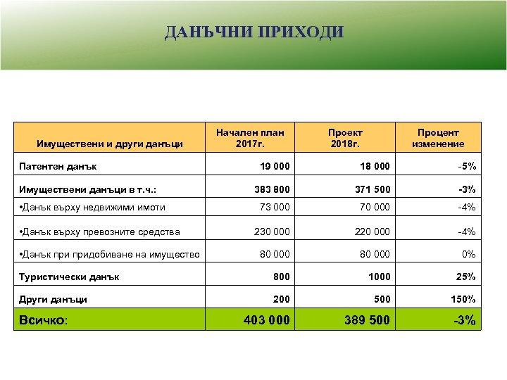 ДАНЪЧНИ ПРИХОДИ Имуществени и други данъци Начален план 2017 г. Проект 2018 г. Процент