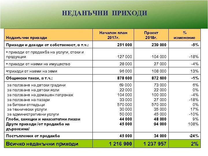 НЕДАНЪЧНИ ПРИХОДИ Неданъчни приходи Начален план 2017 г. Проект 2018 г. % изменение Приходи