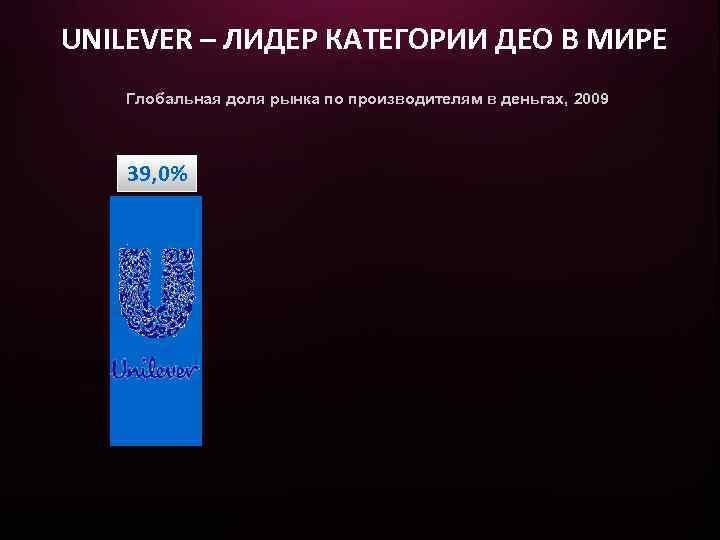 UNILEVER – ЛИДЕР КАТЕГОРИИ ДЕО В МИРЕ Глобальная доля рынка по производителям в деньгах,