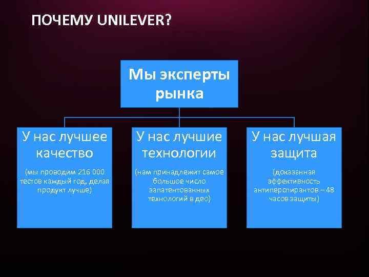 ПОЧЕМУ UNILEVER? Мы эксперты рынка У нас лучшее качество У нас лучшие технологии У