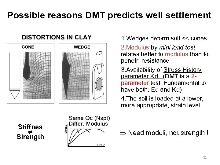 Possible reasons DMT predicts well settlement 1. Wedges deform soil << cones 2. Modulus