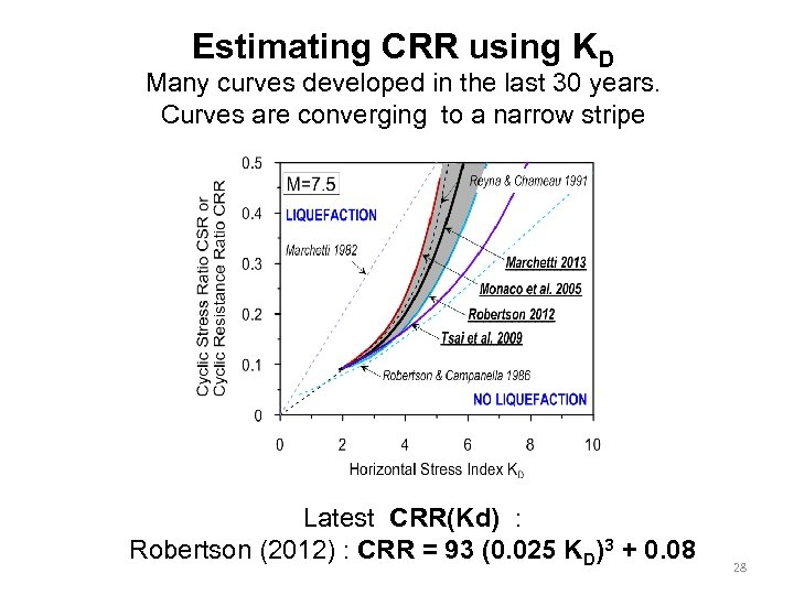 Estimating CRR using KD Many curves developed in the last 30 years. Curves are
