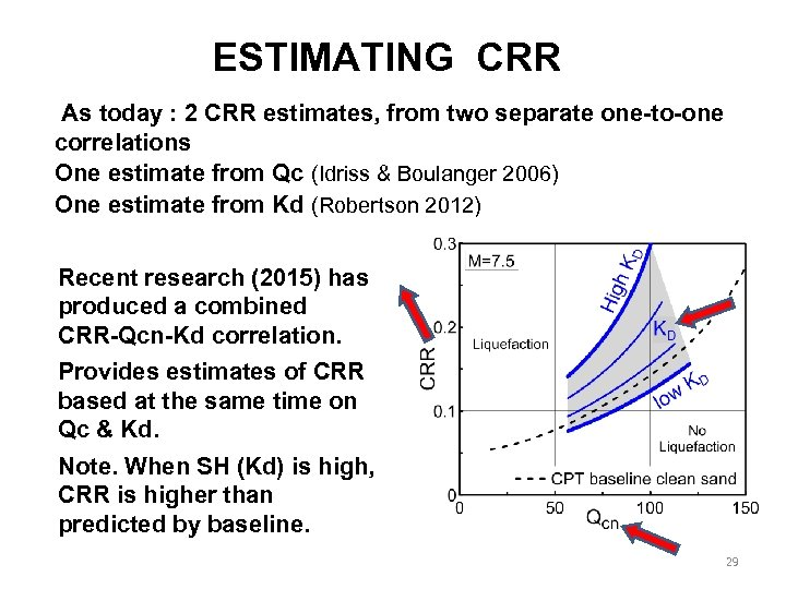 ESTIMATING CRR As today : 2 CRR estimates, from two separate one-to-one correlations One