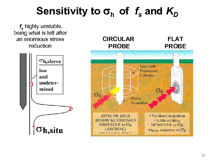 Sensitivity to h of fs and KD fs highly unstable, being what is left