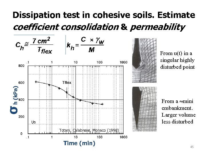 Dissipation test in cohesive soils. Estimate coefficient consolidation & permeability σ h (k. Pa)