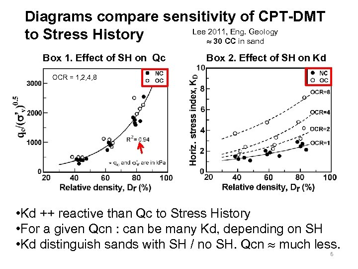 Diagrams compare sensitivity of CPT-DMT Lee 2011, Eng. Geology to Stress History 30 CC