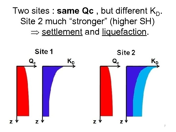 """(3/7) Two sites : same Qc , but different KD. Site 2 much """"stronger"""""""