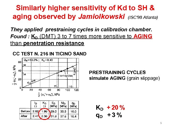 Similarly higher sensitivity of Kd to SH & aging observed by Jamiolkowski (ISC'98 Atlanta)