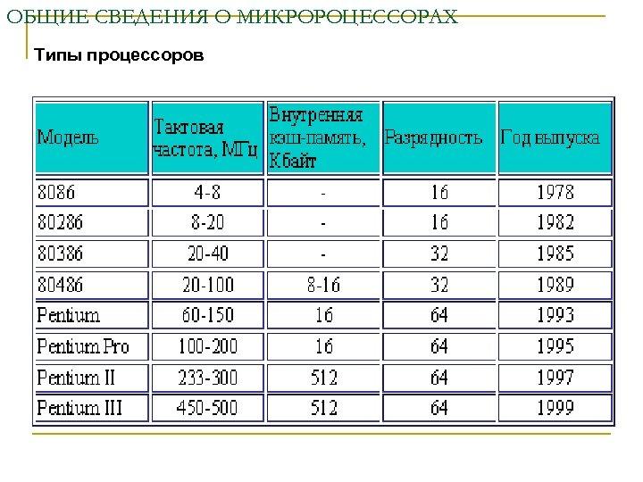 ОБЩИЕ СВЕДЕНИЯ О МИКРОРОЦЕССОРАХ Типы процессоров