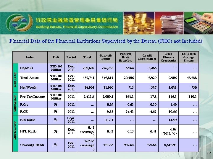 Financial Data of the Financial Institutions Supervised by the Bureau (FHCs not Included) Credit