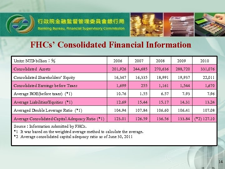 FHCs' Consolidated Financial Information Units: NTD billion;% Consolidated Assets 2006 2007 2008 2009 2010