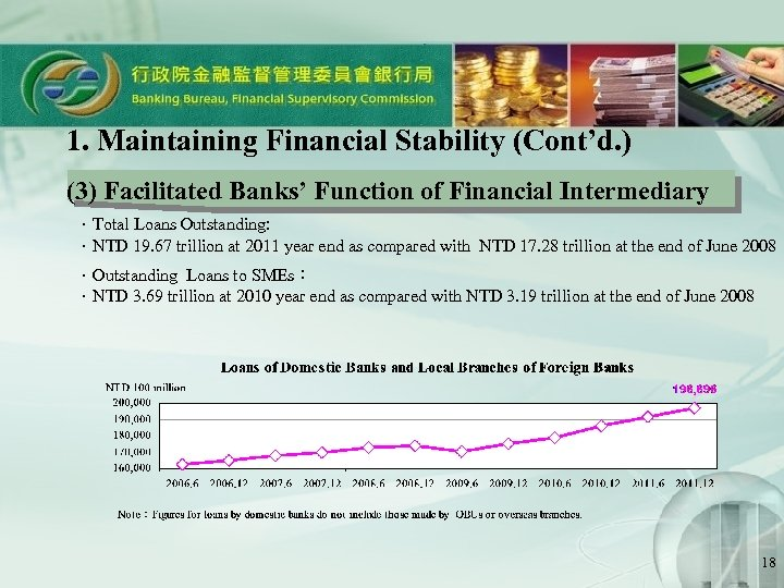 1. Maintaining Financial Stability (Cont'd. ) (3) Facilitated Banks' Function of Financial Intermediary .Total