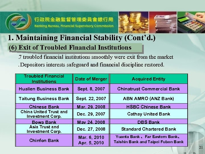 1. Maintaining Financial Stability (Cont'd. ) (6) Exit of Troubled Financial Institutions  . troubled