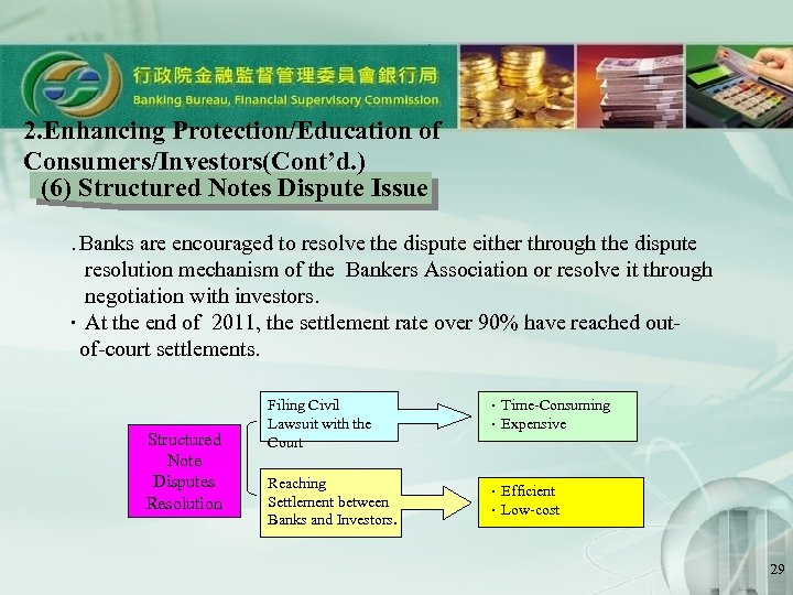 2. Enhancing Protection/Education of Consumers/Investors(Cont'd. ) (6) Structured Notes Dispute Issue   . Banks
