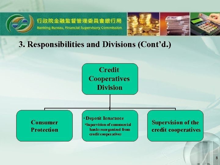 3. Responsibilities and Divisions (Cont'd. ) Credit Cooperatives Division Consumer Protection ‧ Deposit Insurance