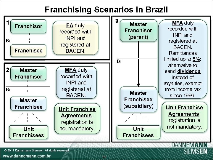 Franchising Scenarios in Brazil Franchisor Br Franchisee Master Franchisor (parent) FA duly recorded with