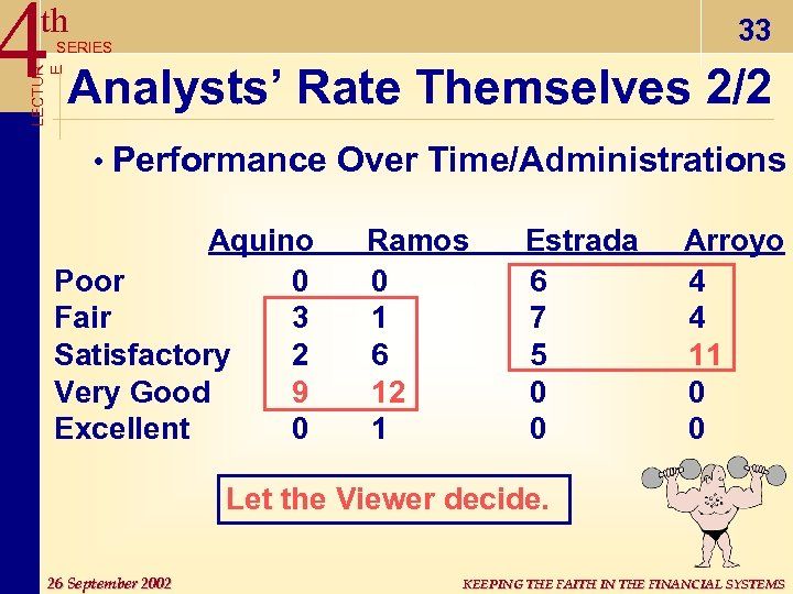 4 Analysts' Rate Themselves 2/2 th 33 LECTUR E SERIES • Performance Over Time/Administrations