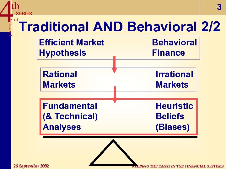 4 Traditional AND Behavioral 2/2 th 3 LECTUR E SERIES Efficient Market Hypothesis Behavioral