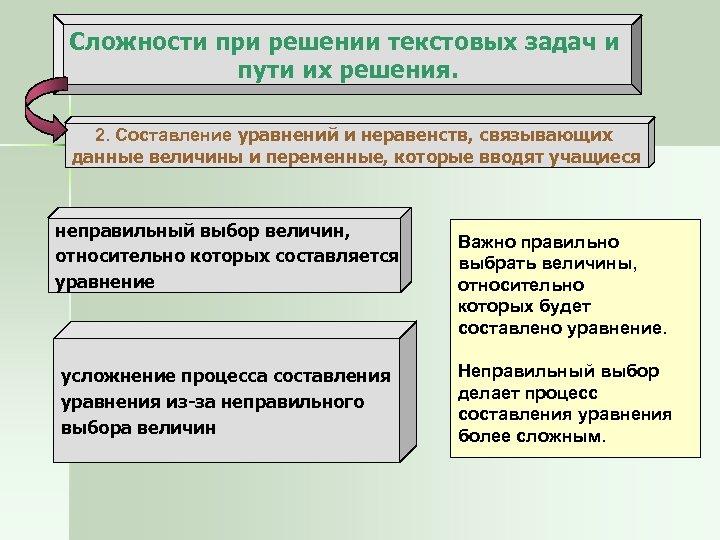 Сложности при решении текстовых задач и пути их решения. 2. Составление уравнений и неравенств,