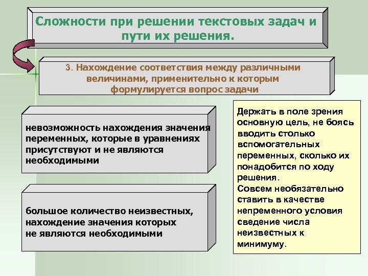Сложности при решении текстовых задач и пути их решения. 3. Нахождение соответствия между различными