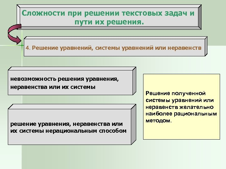 Сложности при решении текстовых задач и пути их решения. 4. Решение уравнений, системы уравнений