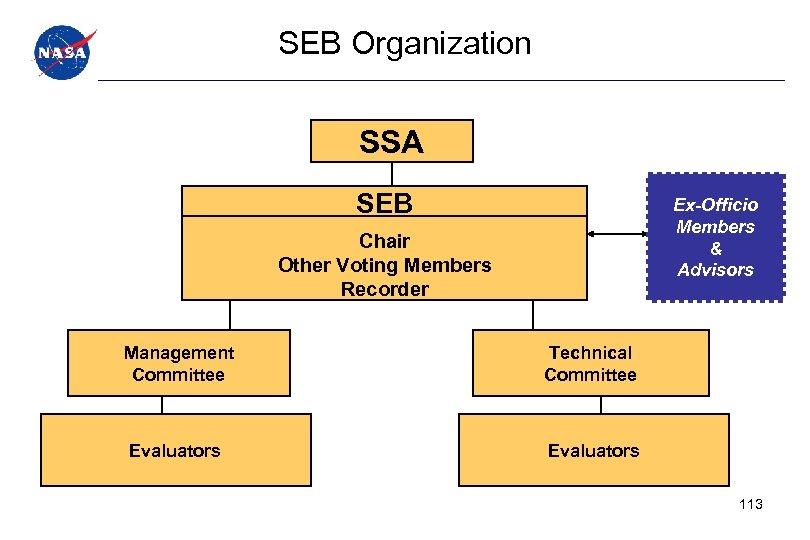 SEB Organization SSA SEB Ex-Officio Members & Advisors Chair Other Voting Members Recorder Management